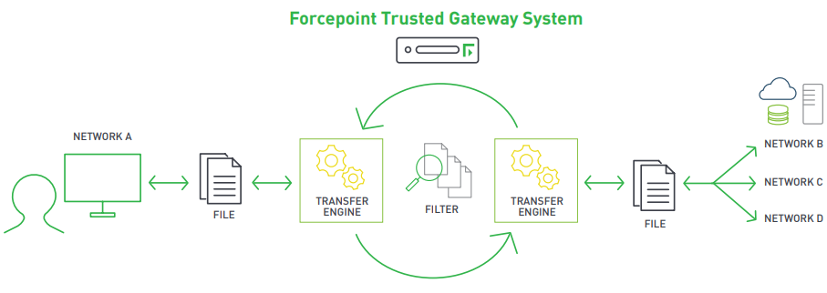 Forcepoint Trusted Gateway System
