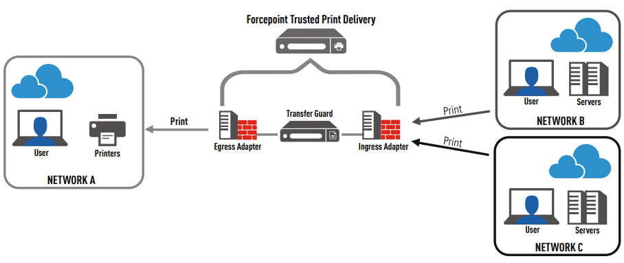 Forcepoint Trusted Print Delivery Architecture