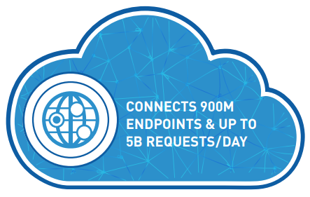 Connects 900M Endpoints & Up to 5B Requests/Day